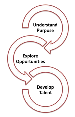 careerexplorations